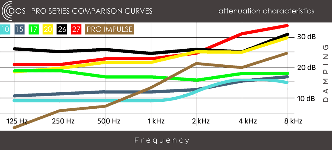 PRO SERIES COMPARISON GRAPH